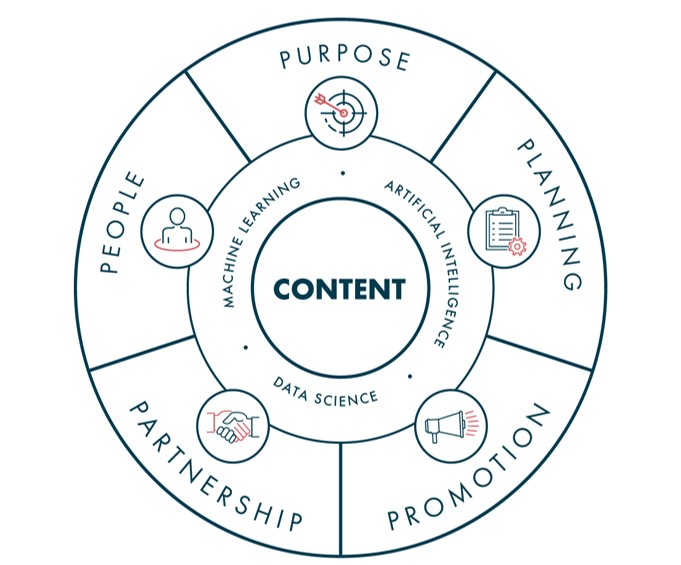5 Ps of content