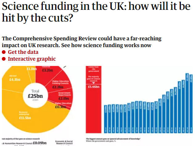 The Guardian - science funding interactive graphic