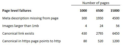 Audit stats for four common SEO rules