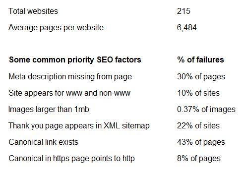 Website audit statistics