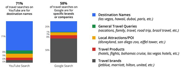 YouTube travel searches breakdown