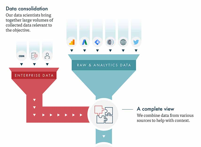 Data consolidation in data science process