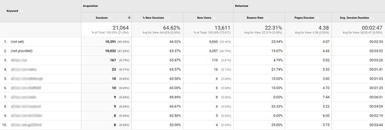 Keyword not provided in Google Analytics screenshot