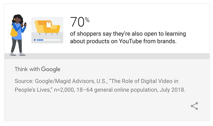 70% of consumers say they are open to learning about products on YouTube