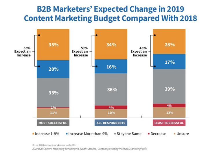 Content marketing budget 2018 versus 2019