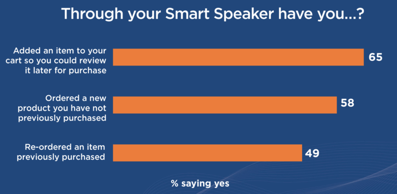 Smart speaker usage graph