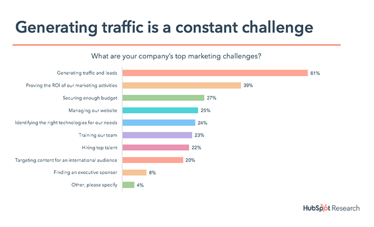 Chart showing how generating SEO traffic is a constant challenge