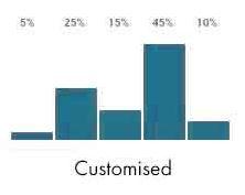 Customised attribution model