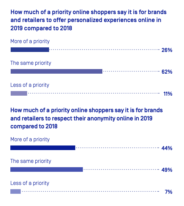 Poll about ecommerce personalisation and anonymity