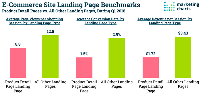 eCommerce landing page benchmarks