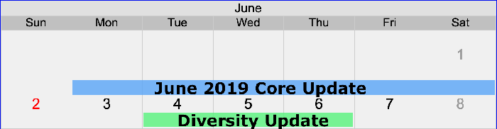 Roll out of diversity and core algorithm update