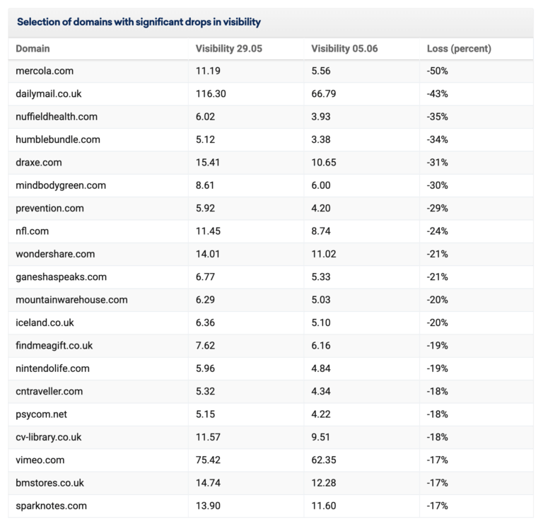List of domains with significant drops in visibility