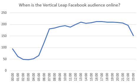 When is the Vertical Leap Facebook audience online