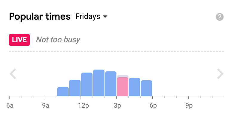 Graph showing busy times in Google My Business