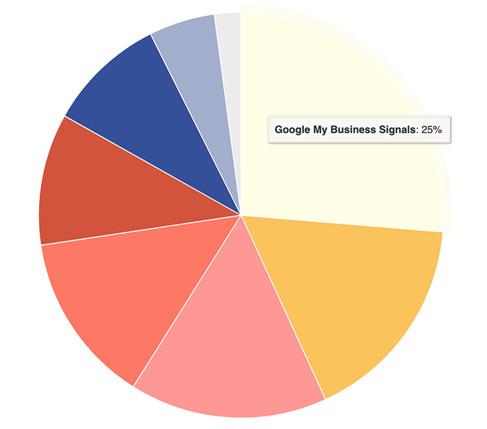 Pie chart showing that Google My Business accounts for 25 percent of  ranking factors
