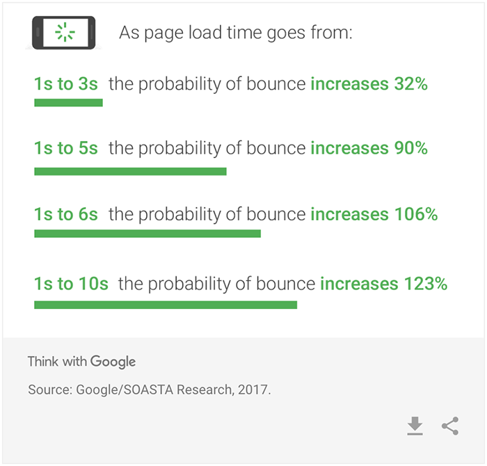 the effect of slow loading times on bounce rates