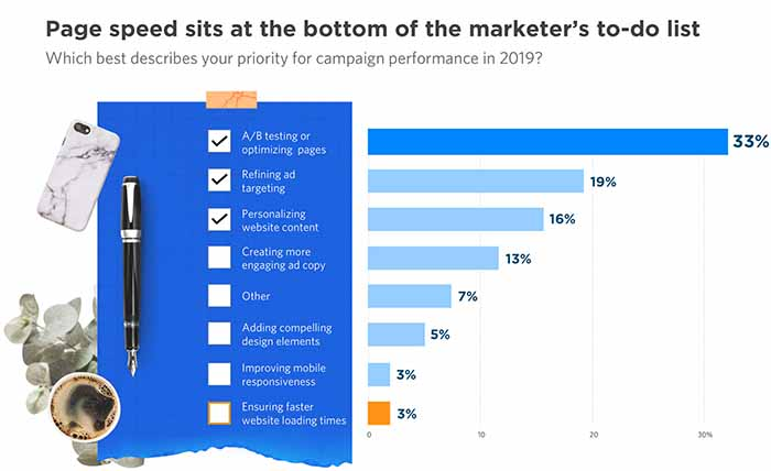 marketers' priorities for campaign performance