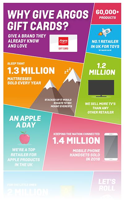 Argos infographic