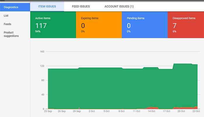 Google merchant center diagnostics