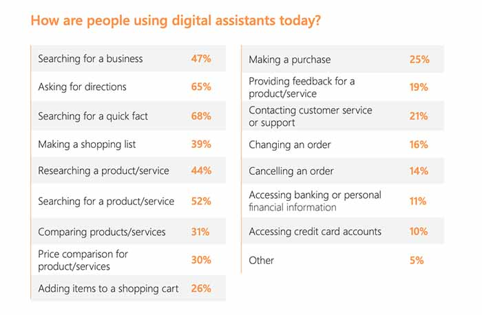 How people are using digital assistants today