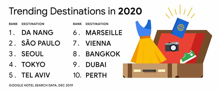Trending travel destinations 2020