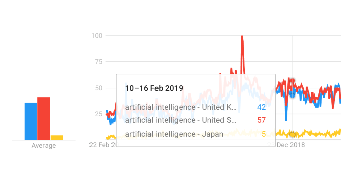 Google trends showing growth of interest in AI