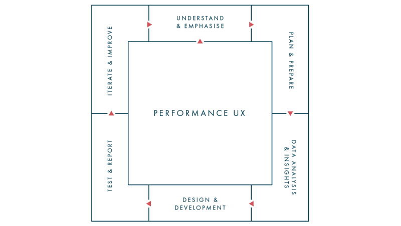 Performance UX process