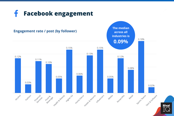 Facebook engagement across industries