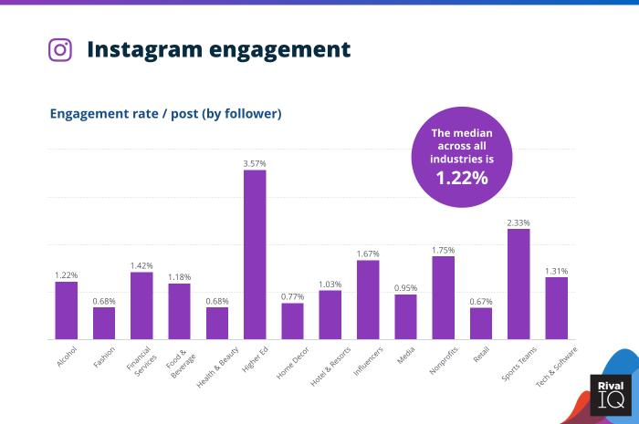 Instagram engagement across industries
