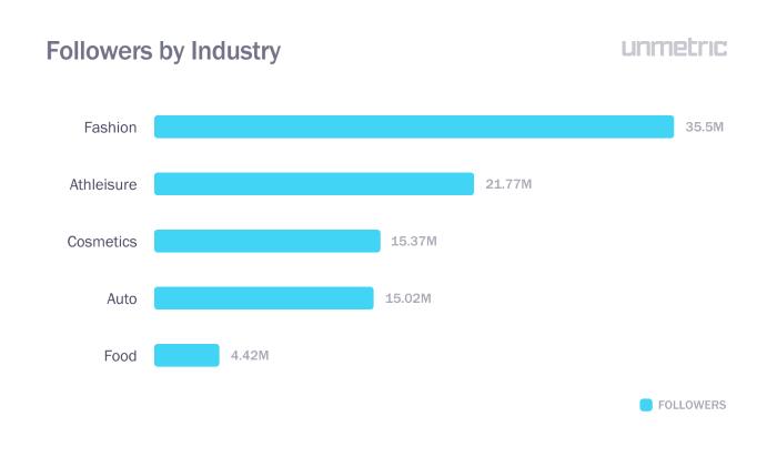 Instagram followers by industry