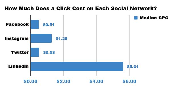 Costs per click on each social media network