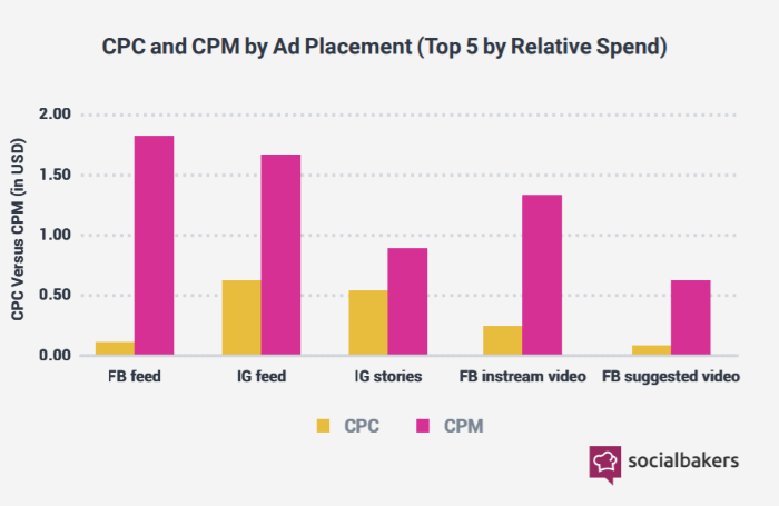 CPC and CPM by ad placement on Facebook and Instagram