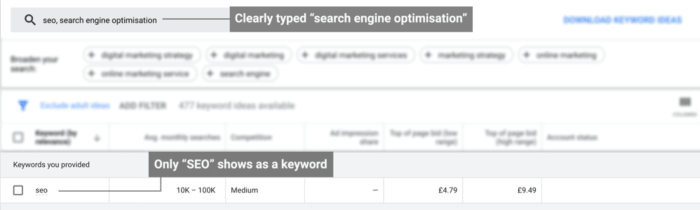 volumes for keyword SEO