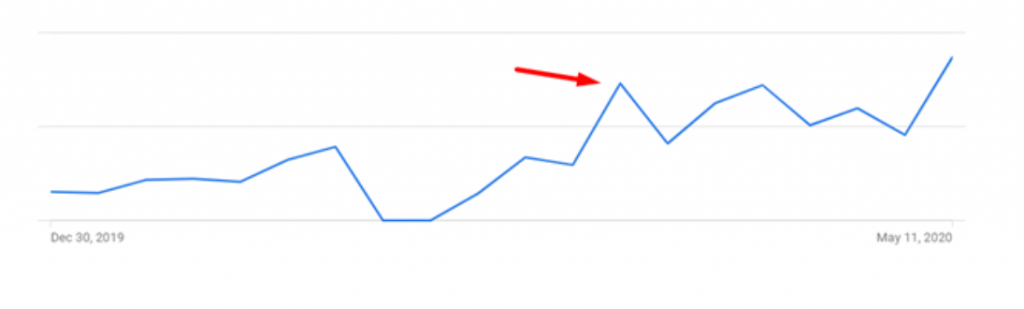 graph showing increase in impressions post lockdown