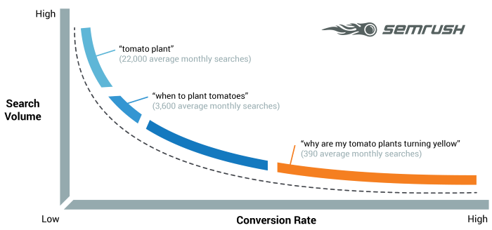 Graph showing search volume competition against conversion rates