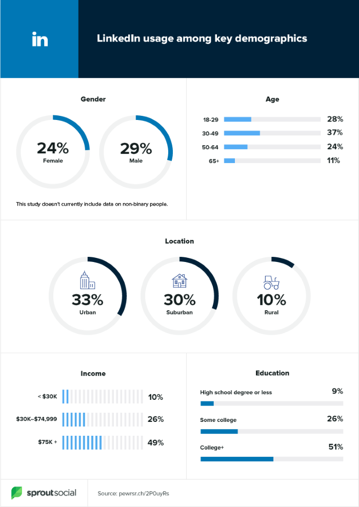 LinkedIn usage across key demographics