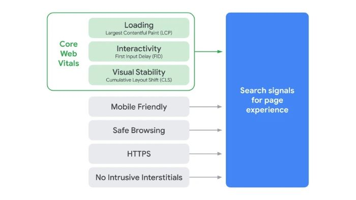 Search signals for Google's page experience ranking signal