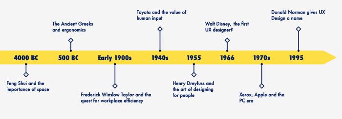 UX history timeline