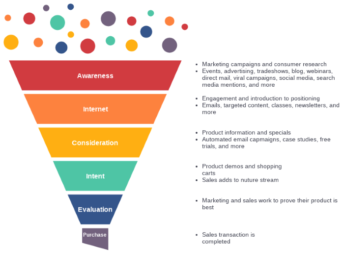 Extended marketing funnel