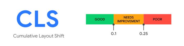 Google's cumulative layout shift measure