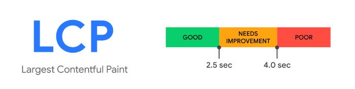 Google's largest contentful paint measure