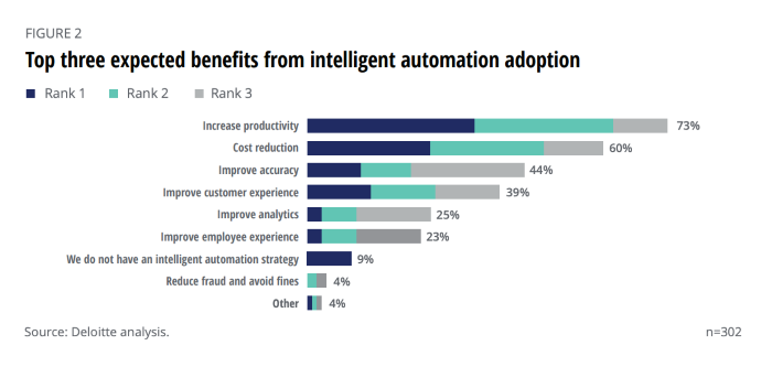 top three expected benefits from intelligent automation adoption