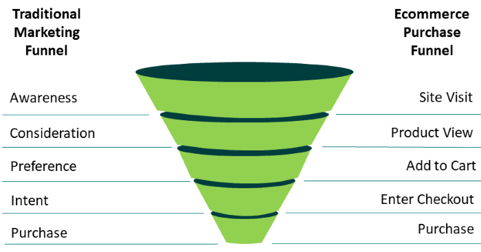 Marketing funnel stages and the actions people take at each one