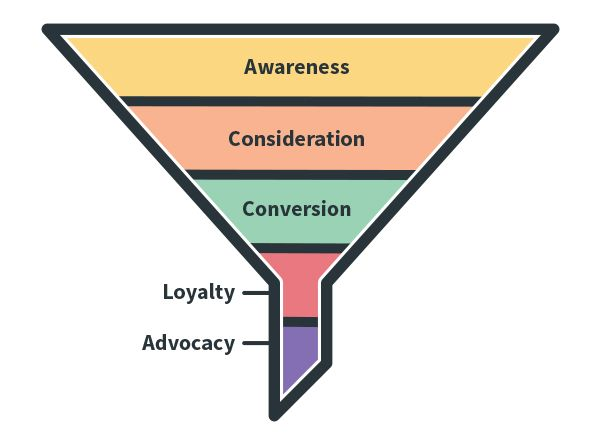 Marketing funnel with additional stages for loyalty and advocacy