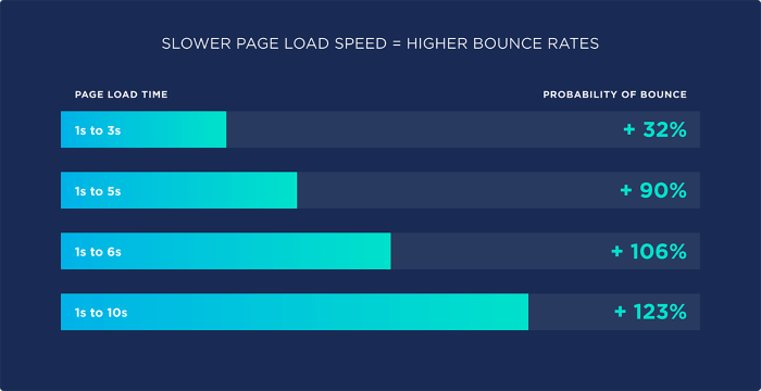 Page load time examples and the bounce rates they cause