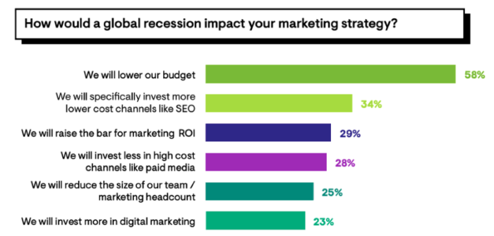 How a global recession is impacting your marketing strategy