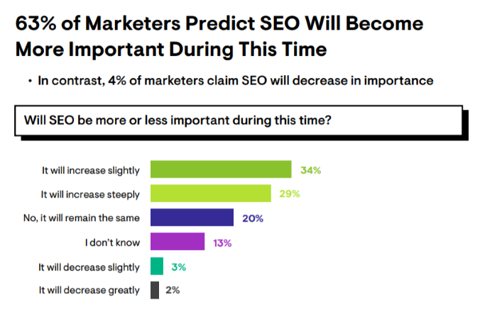 63% of marketers predict SEO will become more important during this time