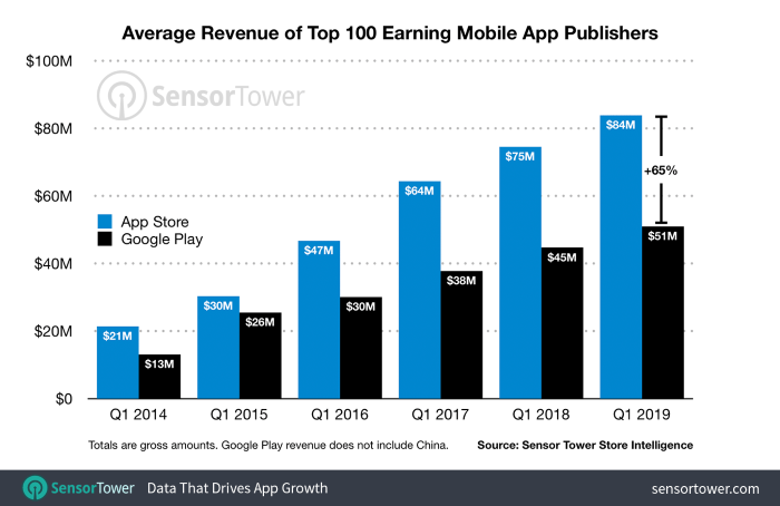 Average revenue of top 100 earning mobile app publishers