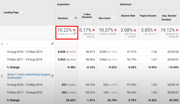 A Google Analytics Landing Pages report highlighted to show a 10.22% drop in website visits compared to the previous period