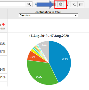 How to view your data as a pie chart in Google Analytics